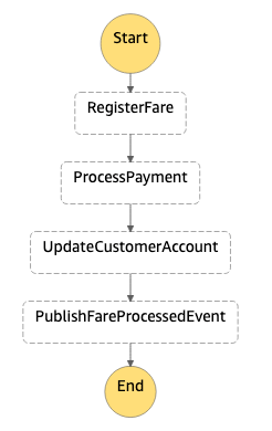 Fare processing with Step Functions