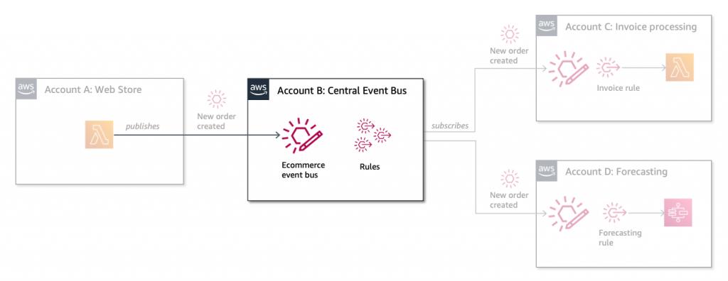 Account B event bus