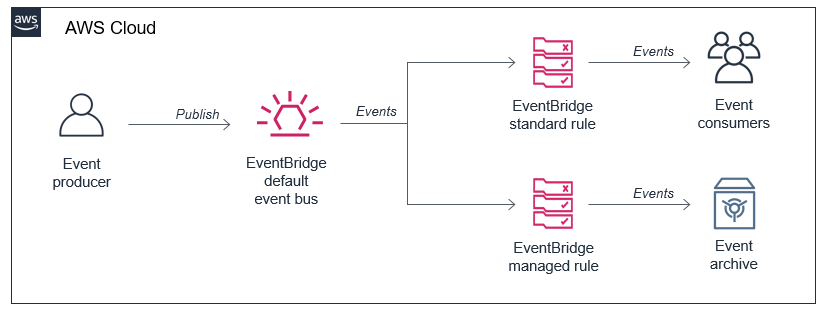 EventBridge archived events