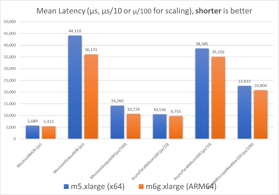 chart showing mean latency for the benchmark