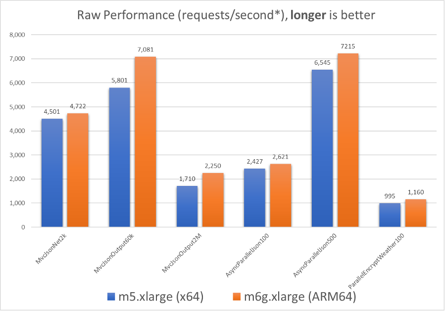 chart showing raw performance for the benchmark