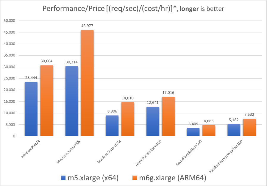 chart showing price/performance for benchmark test