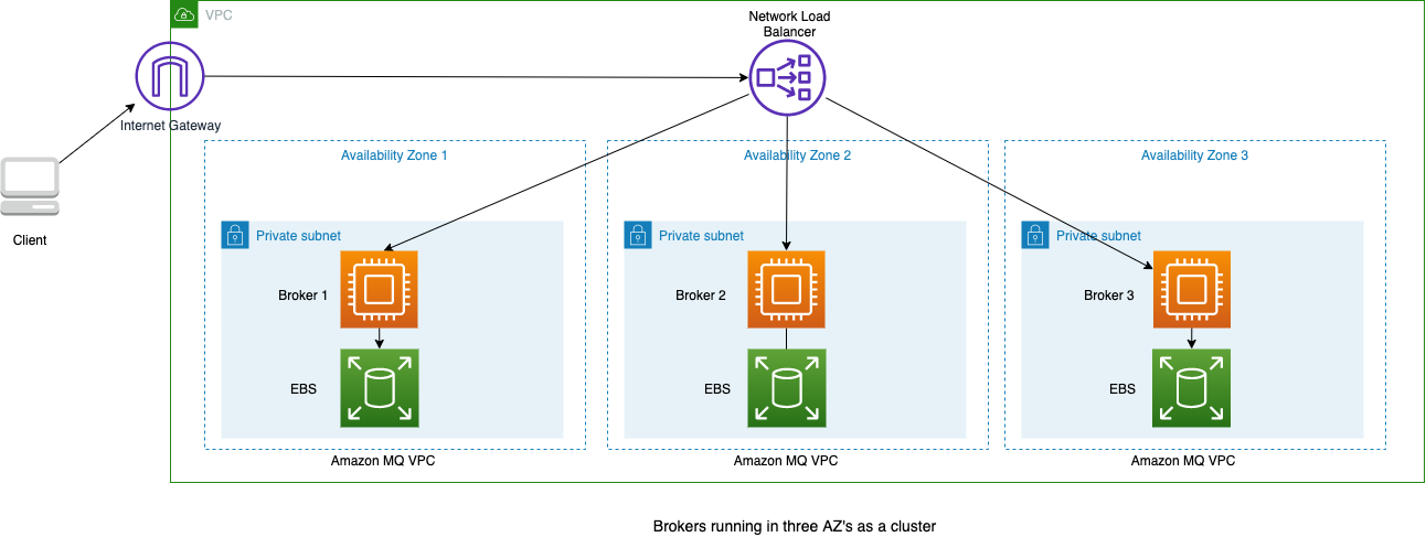 publicly accessible cluster