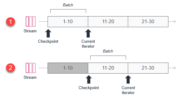 Checkpoints and current iterators
