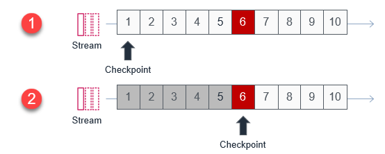 Custom checkpoint behavior