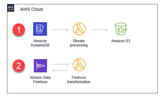 Comparing DynamoDB and Kinesis streams