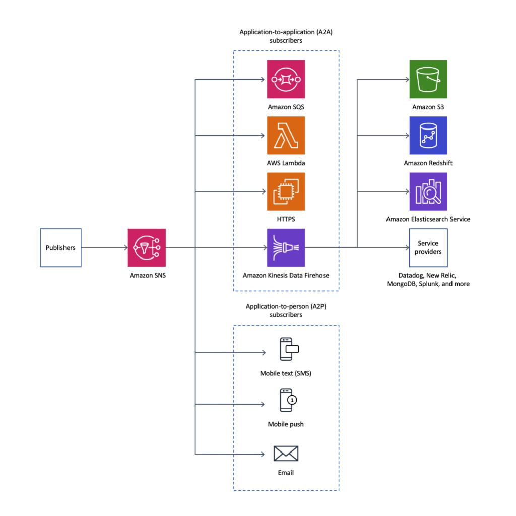 Amazon SNS subscriber types with Amazon Kinesis Data Firehose.
