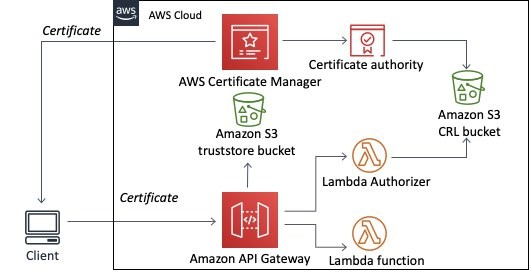 Certificate revocation architecture