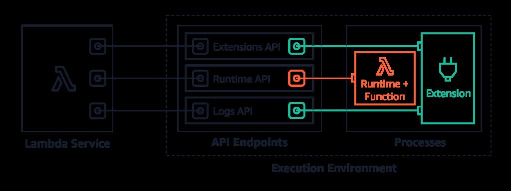 Lambda Logs API architecture