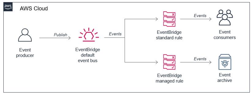 EventBridge archive and replay