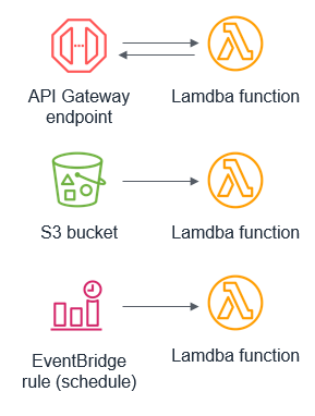 Different Lambda event sources