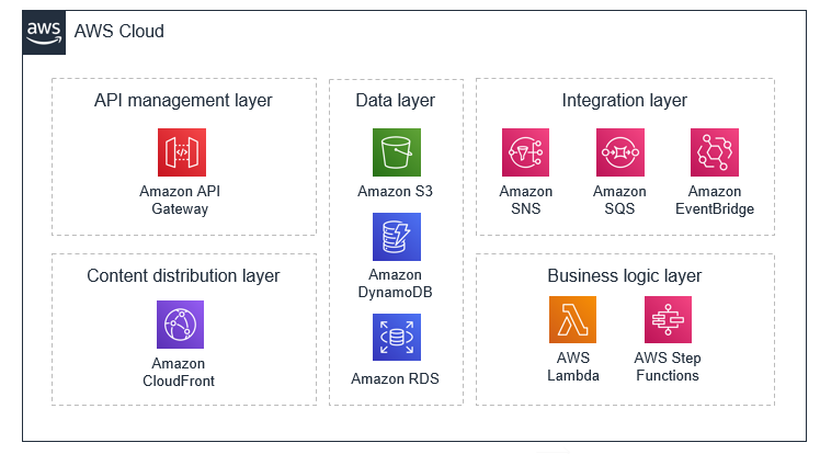 Grouping AWS serverless services into layers