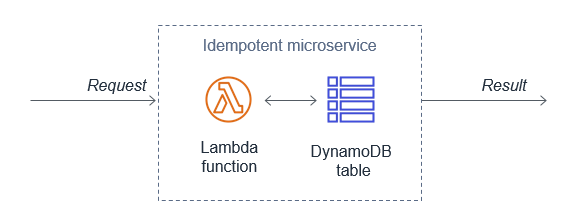 Idempotent microservice
