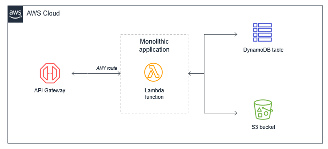 Monolithic Lambda application