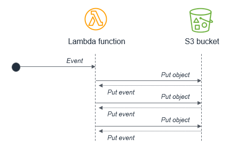 Event loops in Lambda-based applications