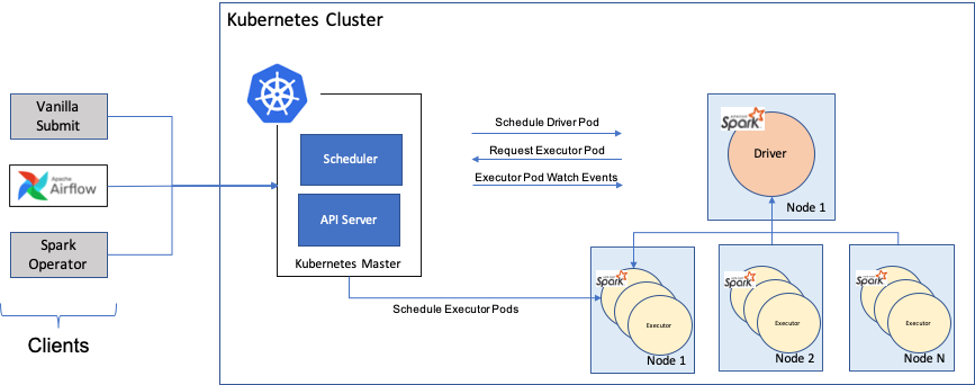 Spark Deployment on Kubernetes Cluster