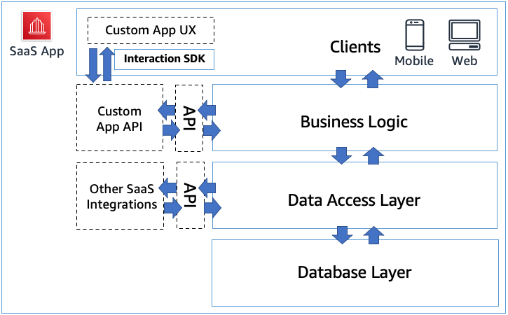 Figure 1: Example of various APIs providing extensibility within a SaaS app