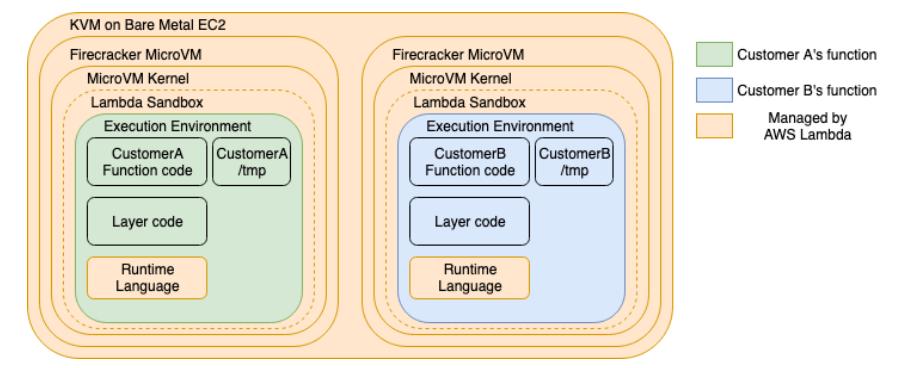 Isolation model for the Lambda service