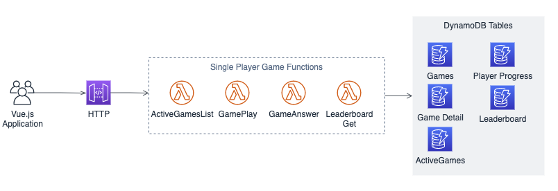 """Single Player"" quiz architecture"