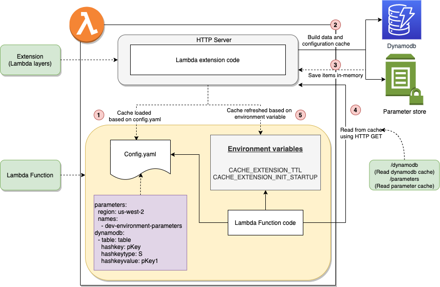 Extensions cache architecture diagram