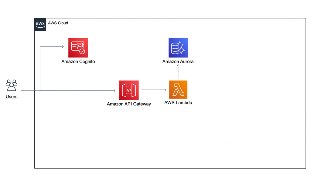 Authentication reference architecture