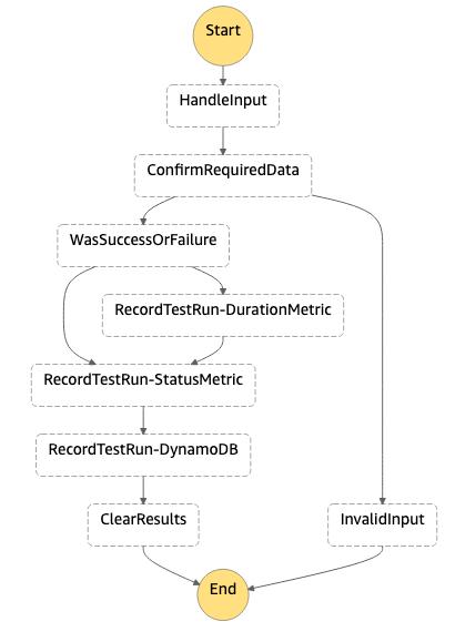 Workflow visual