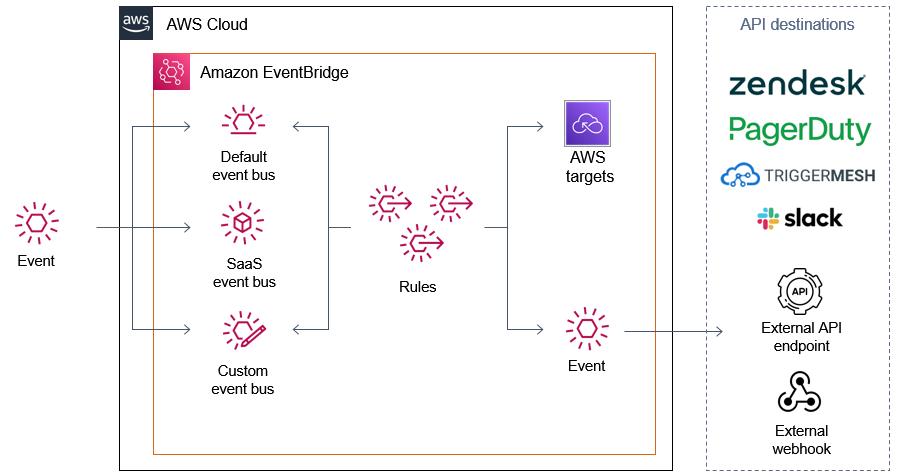 API destinations architecture