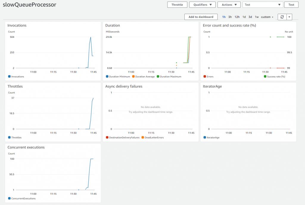 Slow queue processor metrics