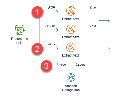 Document Repository architecture