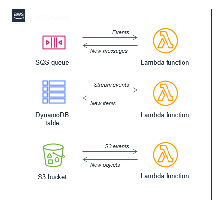 Event loops in serverless applications