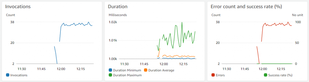 Invocation metrics