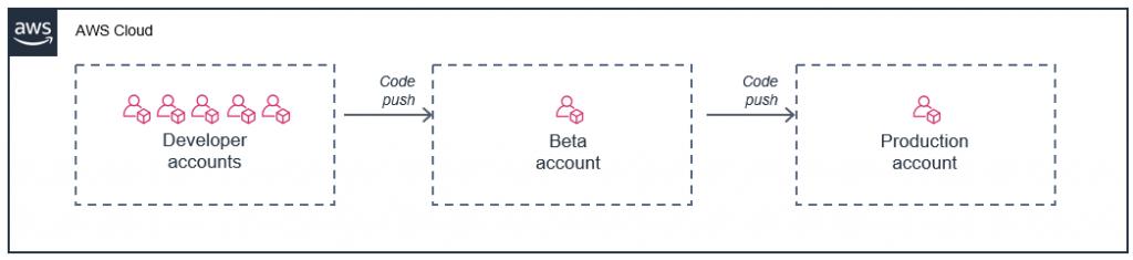 Multiple account setups