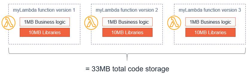 Comparing storage 1