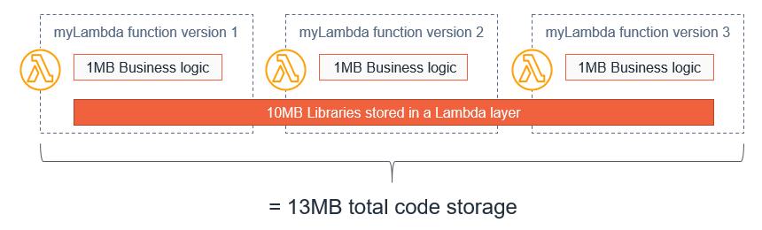 Comparing storage 2
