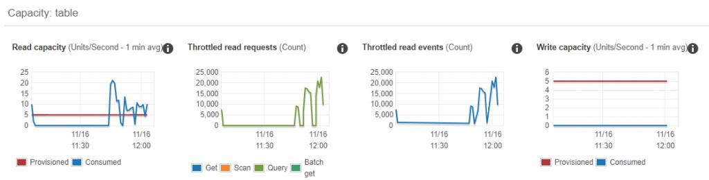 DynamoDB capacity