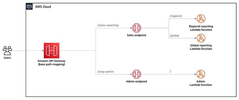 Base path mapping before multi level option