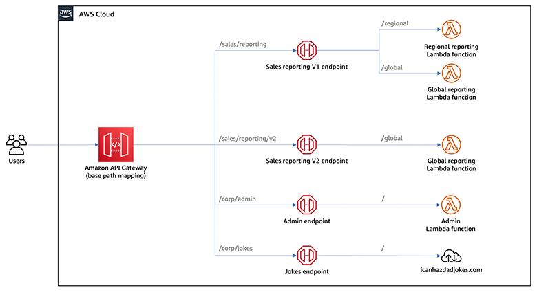 Final application architecture