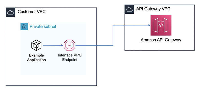 Private API using interface VPC endpoints