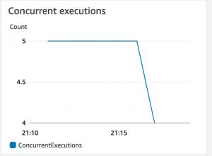 Concurrent executions