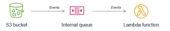S3-to-Lambda internal queue