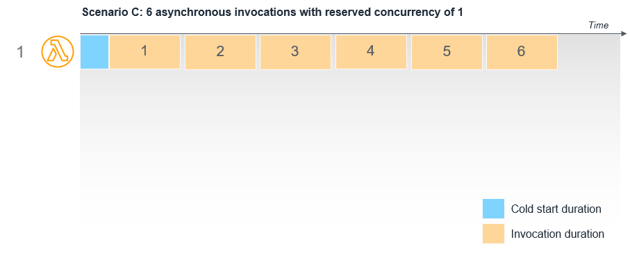 Asynchronous invocation patterns