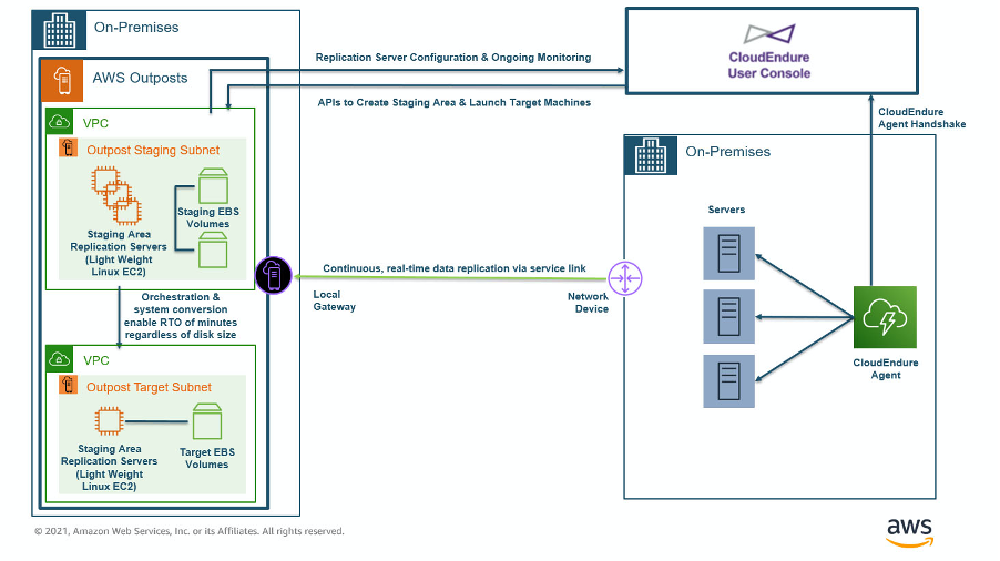 Architecture highlighting nearly continuous, real-time data replication from on-premises to AWS Outposts.
