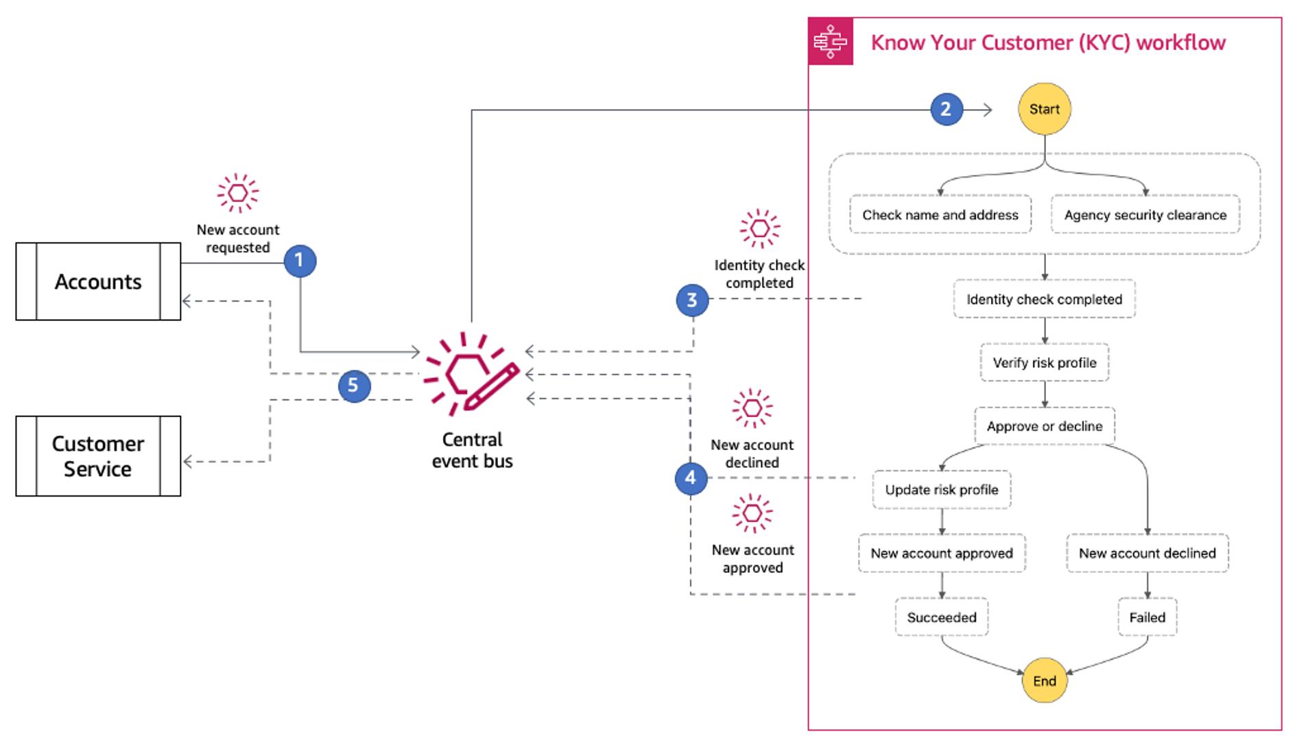 Know You Customer (KYC) workflow