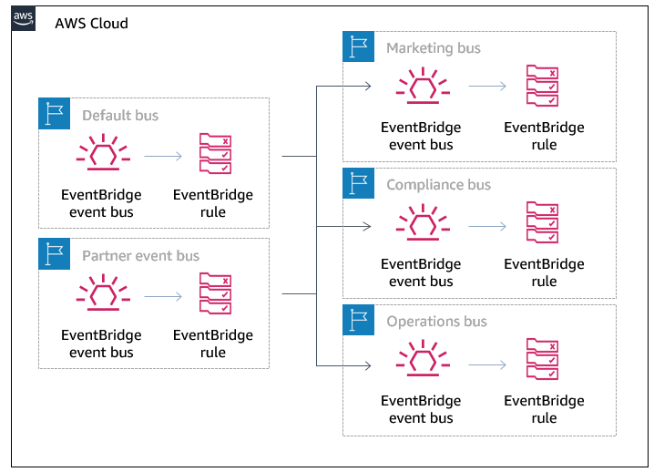 Bus-to-bus routing example architecture