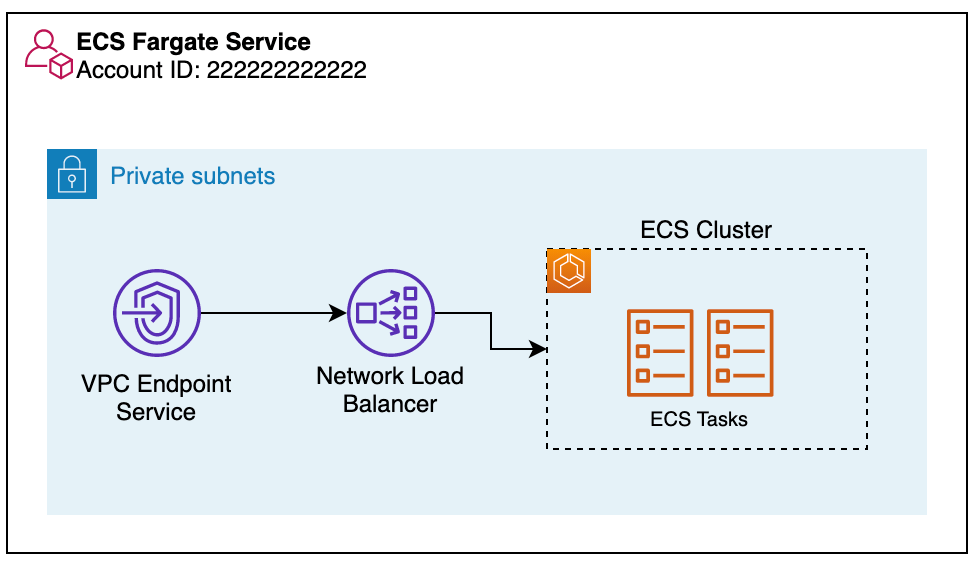 VPC-endpoint-service-communication-with-ECS-cluster