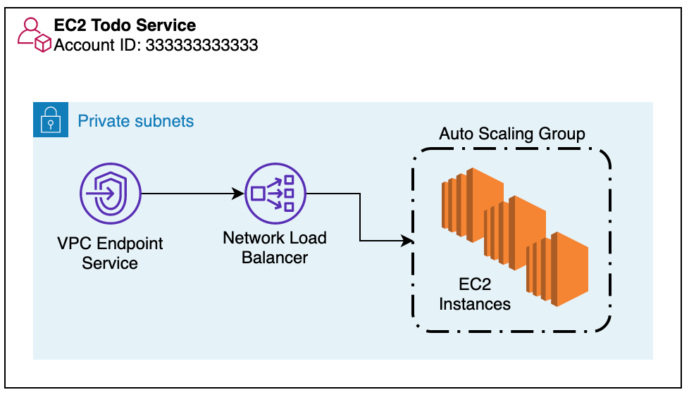 VPC-endpoint-service-communication-with-EC2-cluster