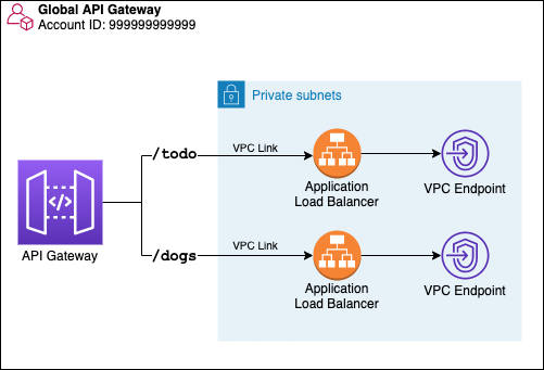 Global API Gateway communicating with VPC endpoints