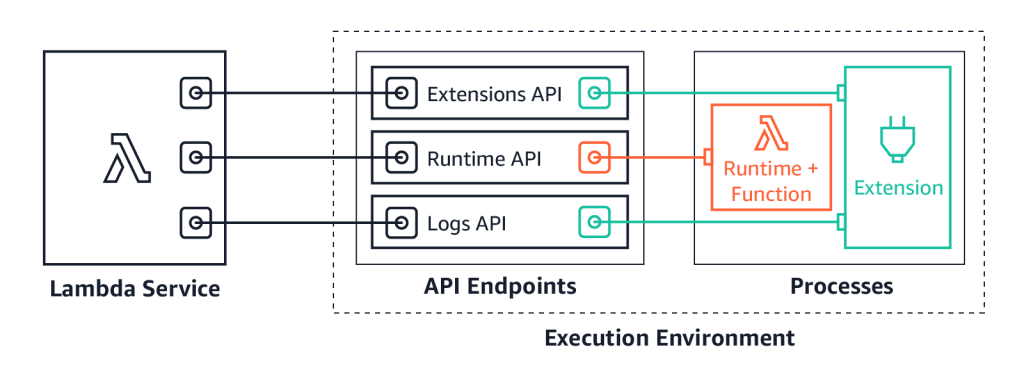 Lambda extensions APIs