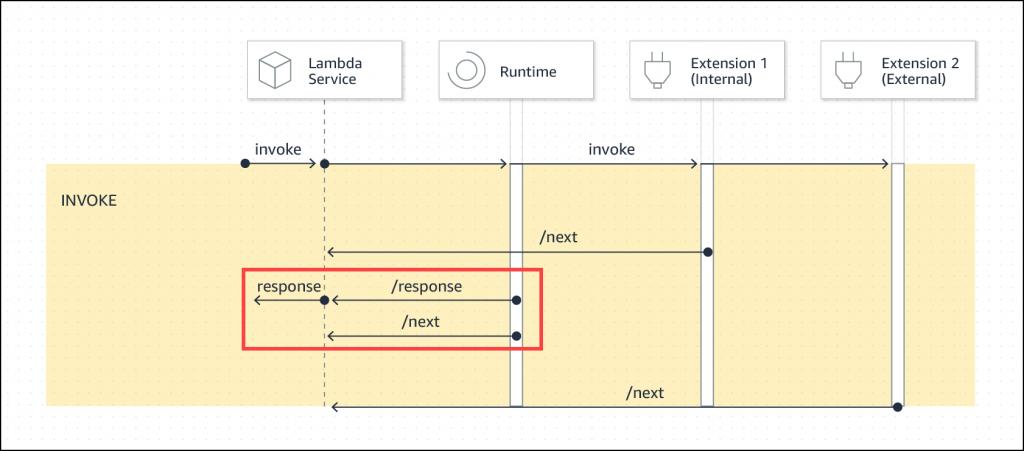 Lambda invoke phase response