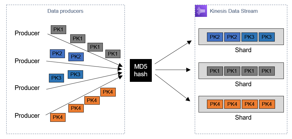 MD5 hash process